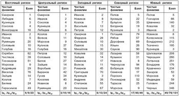 список фамилий